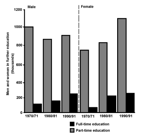 The chart above shows the number of men and women in further education ...