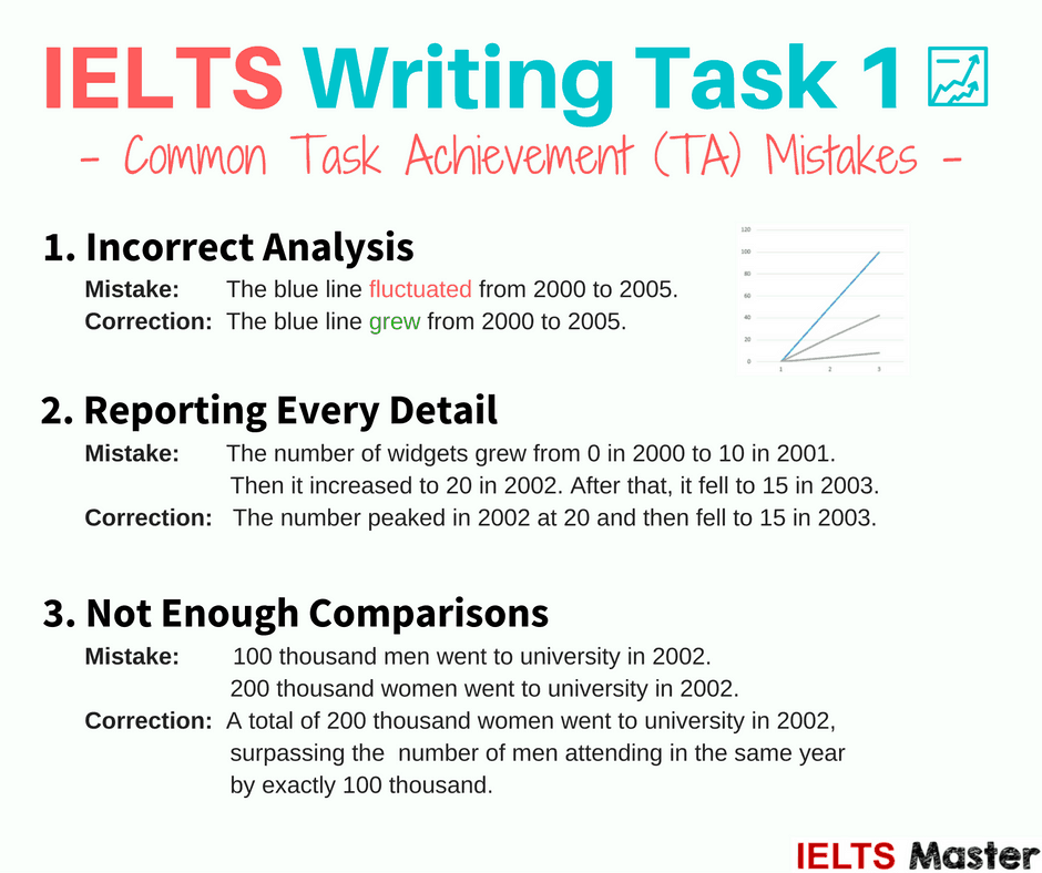 ielts-writing-task-1-common-ta-mistakes